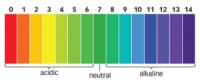 pH  - Messgeräte